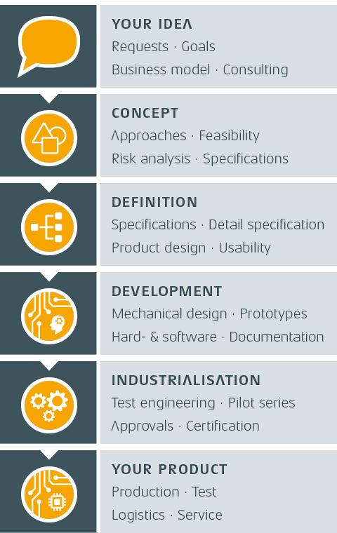 Grafik Entwicklungsprozess