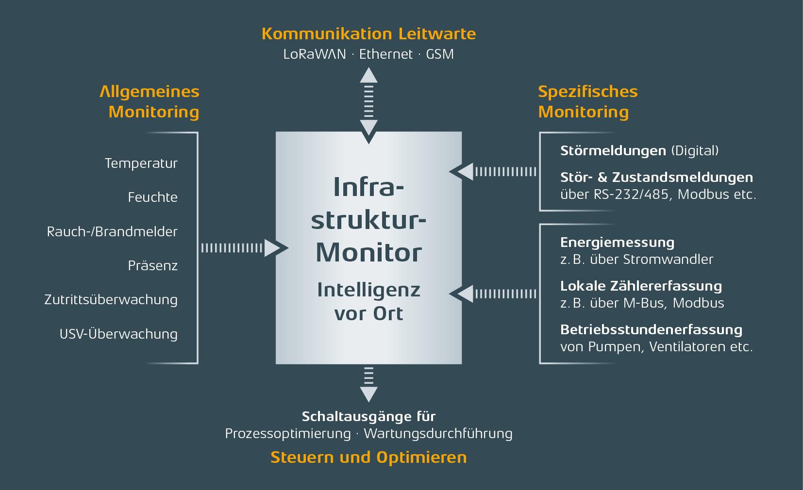 comtac Infrastrukturmonitoring